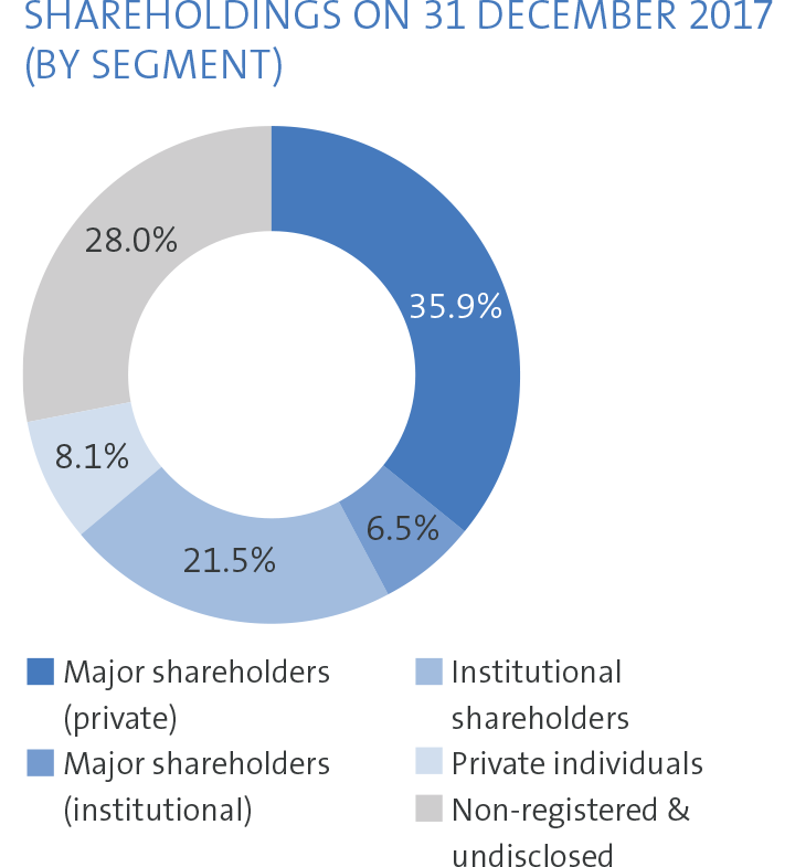 Shareholders by segment